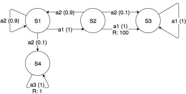 Example of a Markov Decision Process